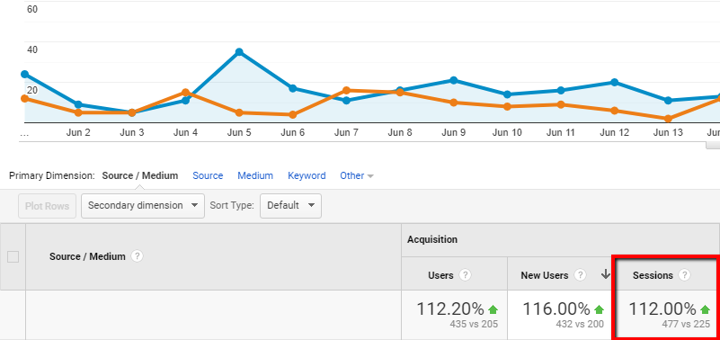 Agent Web Media SEO Results on Towing